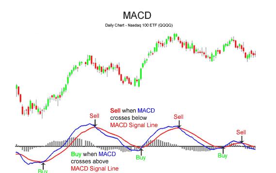 macd trading indicator