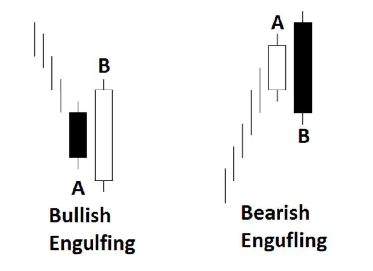 Bulish and bearish engufling