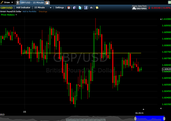 Binary Options Trading Charts