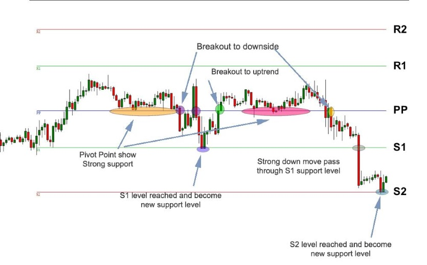 Support Resistance Binary Options