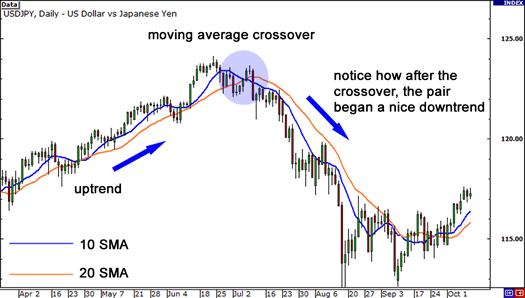 trading indicators using the MA